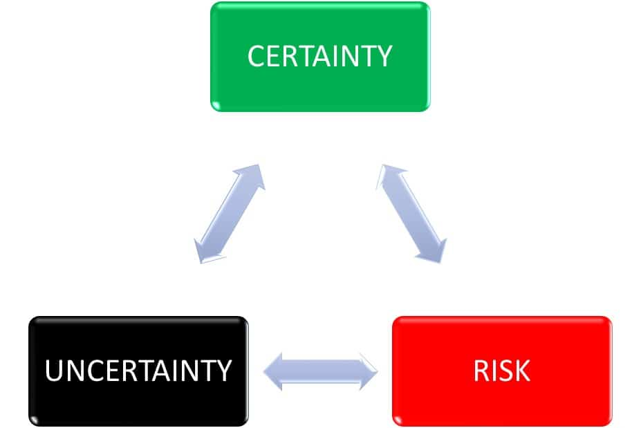 Three types of Decision-Making Environment