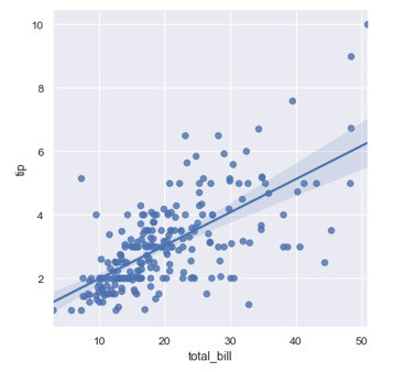 Data Visualization in Python Guide
