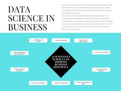 Data Science can improve business efficiency
