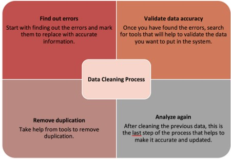 Importance of Data Cleaning